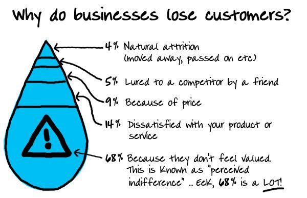 loosing customers